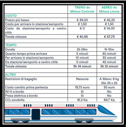 tabella-confronto-treno-aereo-cornice